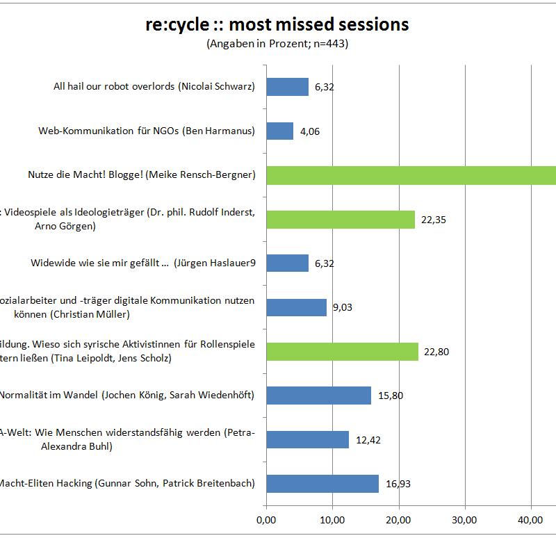 recycle Ergebnisgrafik