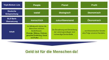 GLS Nachhaltigkeit