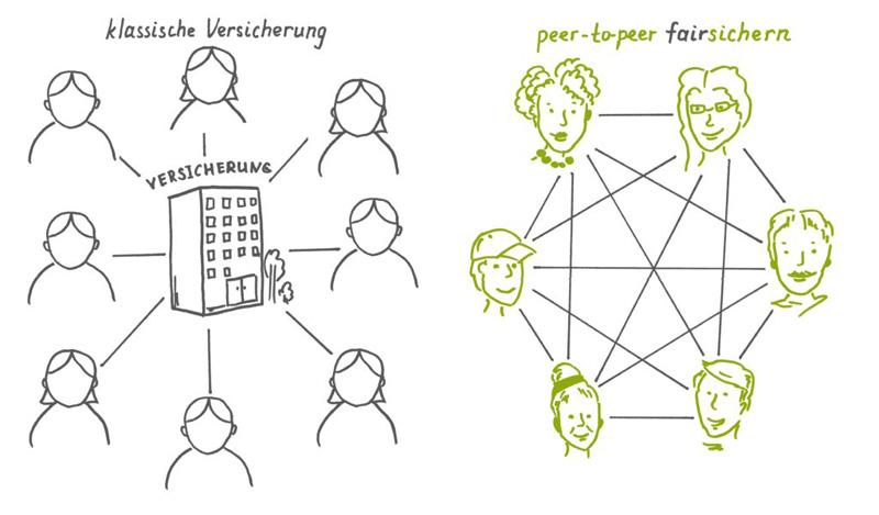 Elinor Peer-to-peer: Neue Formen sozialer Sicherheit