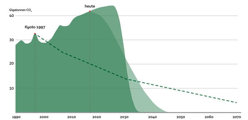 Klima: CO2-Emissionen und 1,5 Grad Ziel